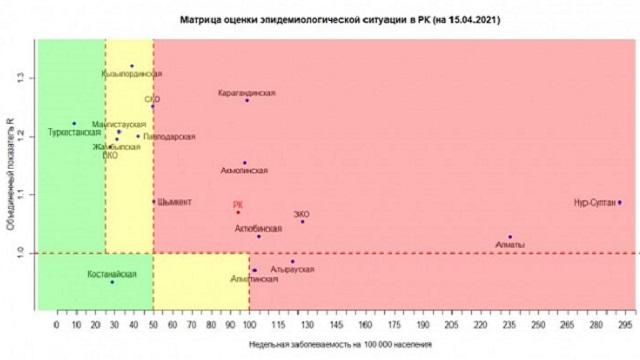 «Красная» зона снова выросла в Казахстане